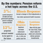 "What ""pension reform"" means to your wallet"