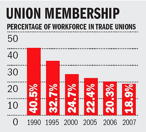 Unlike the private sector, which has seen steady erosion in terms of union membership, government employees are seeing their numbers increase slightly.